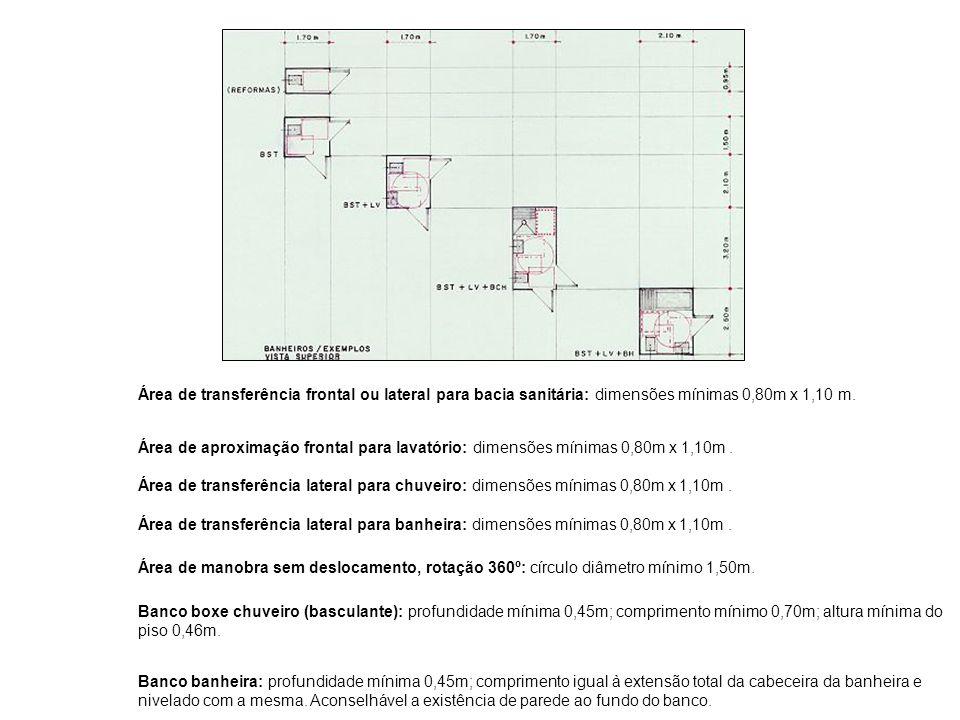 Área de transferência frontal ou lateral para bacia sanitária: dimensões mínimas 0,80m x 1,10 m. Área de aproximação frontal para lavatório: dimensões