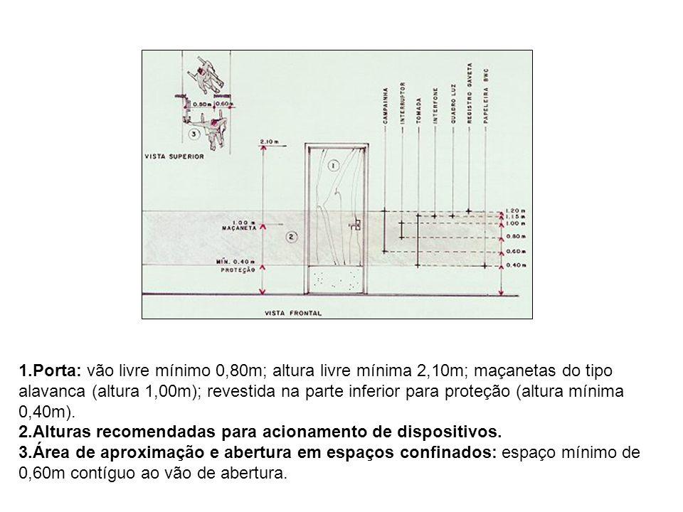 1.Porta: vão livre mínimo 0,80m; altura livre mínima 2,10m; maçanetas do tipo alavanca (altura 1,00m); revestida na parte inferior para proteção (altu
