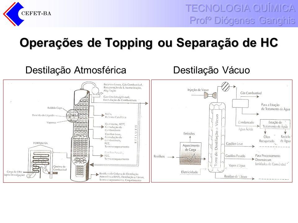 Operações de Topping ou Separação de HC Destilação AtmosféricaDestilação Vácuo
