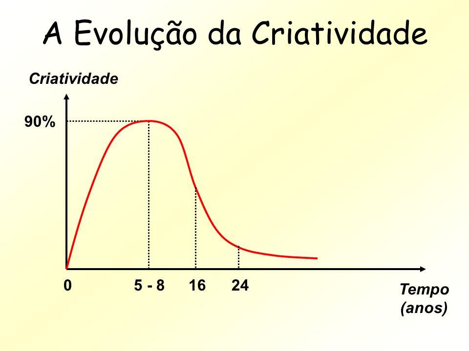 A Evolução da Criatividade Criatividade 90% Tempo (anos) 05 - 81624