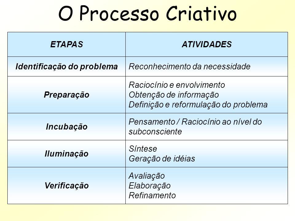 O Processo Criativo ETAPAS Identificação do problema Preparação Incubação Iluminação Verificação ATIVIDADES Reconhecimento da necessidade Raciocínio e