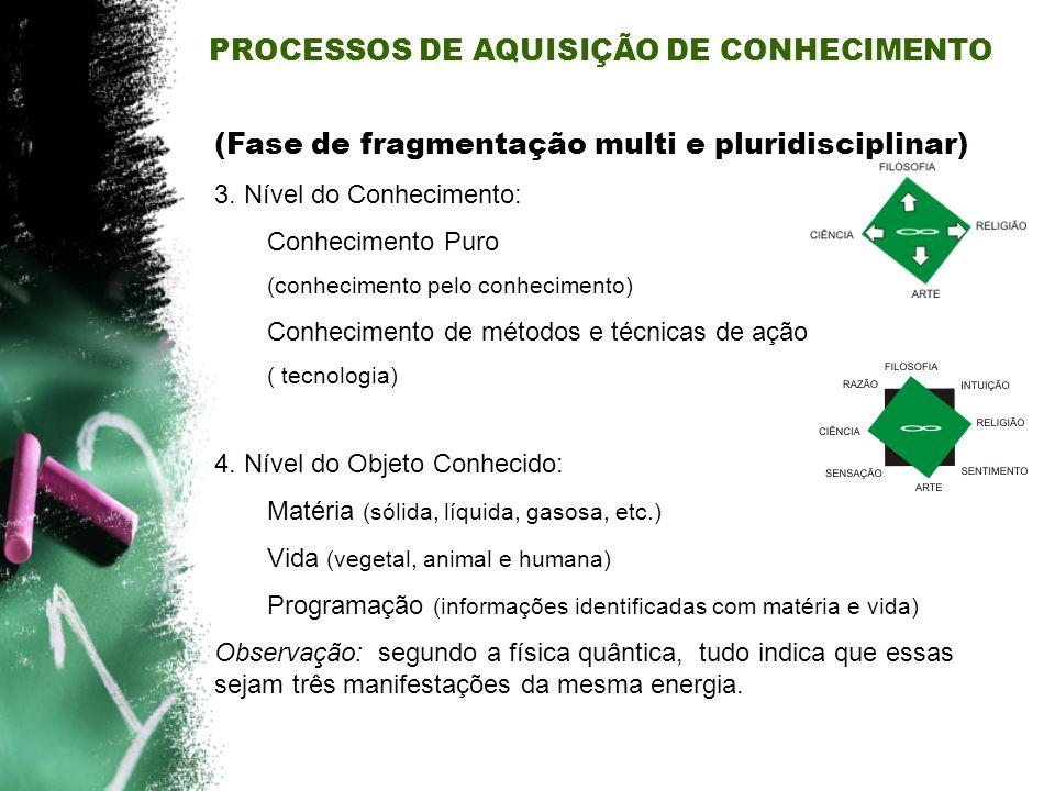 (Fase de fragmentação multi e pluridisciplinar) 3. Nível do Conhecimento: Conhecimento Puro (conhecimento pelo conhecimento) Conhecimento de métodos e