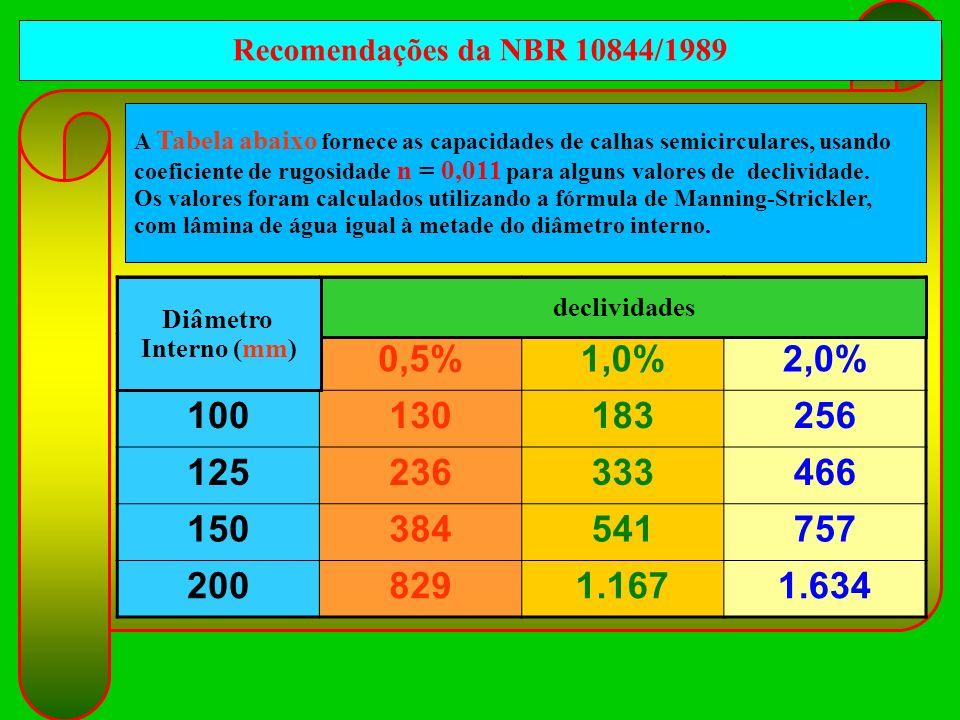 A Tabela abaixo fornece as capacidades de calhas semicirculares, usando coeficiente de rugosidade n = 0,011 para alguns valores de declividade. Os val