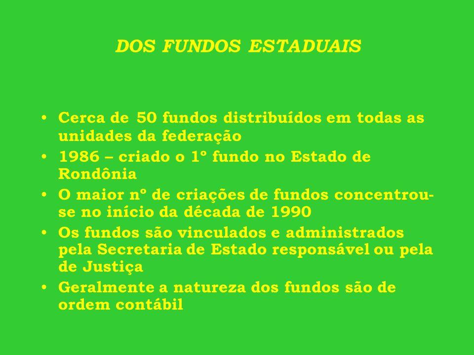 DOS FUNDOS ESTADUAIS Cerca de 50 fundos distribuídos em todas as unidades da federação 1986 – criado o 1º fundo no Estado de Rondônia O maior nº de cr
