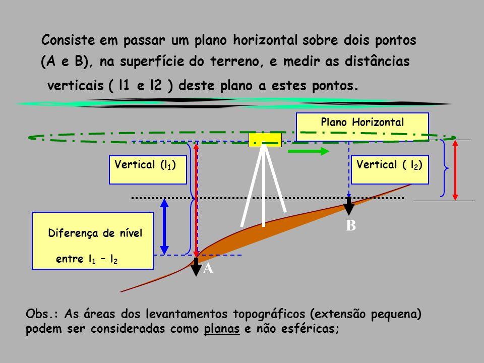Consiste em passar um plano horizontal sobre dois pontos (A e B), na superfície do terreno, e medir as distâncias verticais ( l1 e l2 ) deste plano a