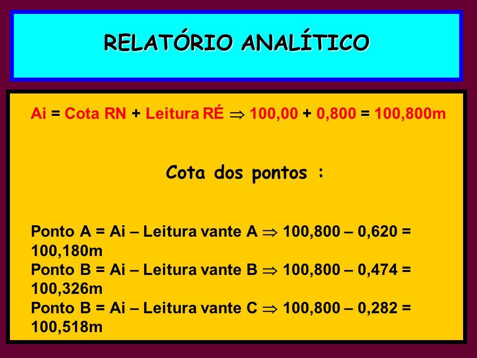 RELATÓRIO ANALÍTICO Ai = Cota RN + Leitura RÉ 100,00 + 0,800 = 100,800m Cota dos pontos : Ponto A = Ai – Leitura vante A 100,800 – 0,620 = 100,180m Po
