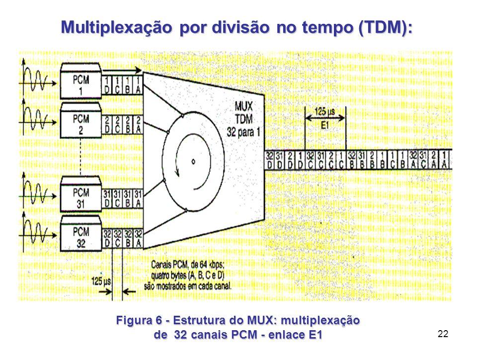 22 Multiplexação por divisão no tempo (TDM): Multiplexação por divisão no tempo (TDM): Figura 6 - Estrutura do MUX: multiplexação de 32 canais PCM - e