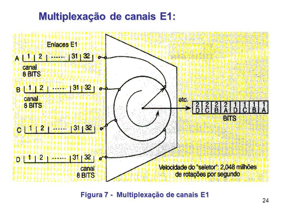 24 Multiplexação de canais E1: Multiplexação de canais E1: Figura 7 - Multiplexação de canais E1