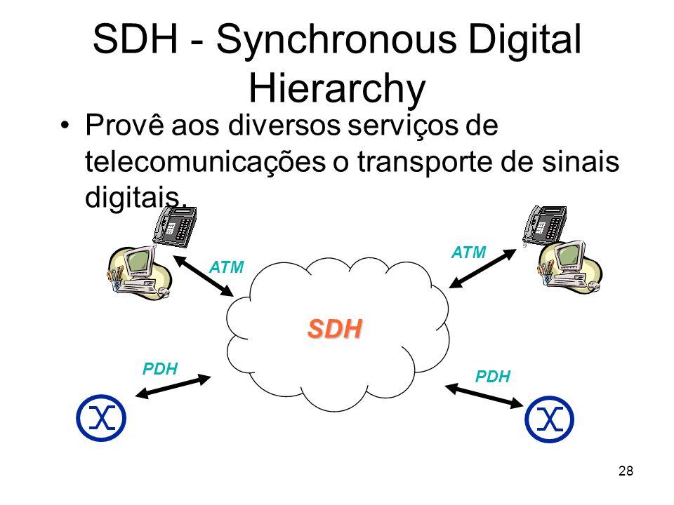 28 SDH - Synchronous Digital Hierarchy Provê aos diversos serviços de telecomunicações o transporte de sinais digitais. SDH PDH ATM