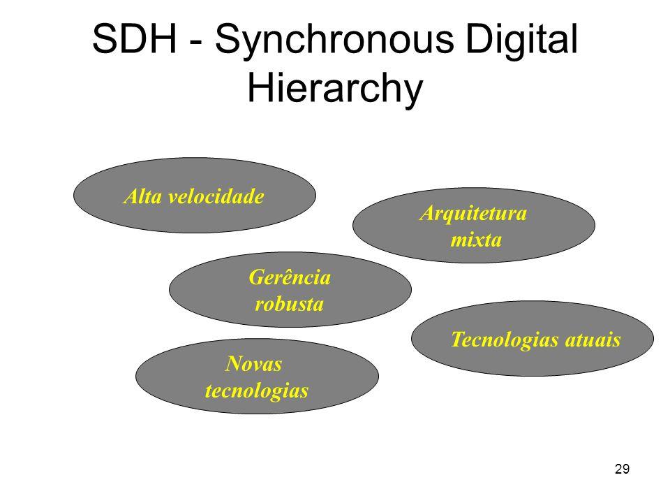 29 SDH - Synchronous Digital Hierarchy Arquitetura mixta Gerência robusta Alta velocidade Tecnologias atuais Novas tecnologias