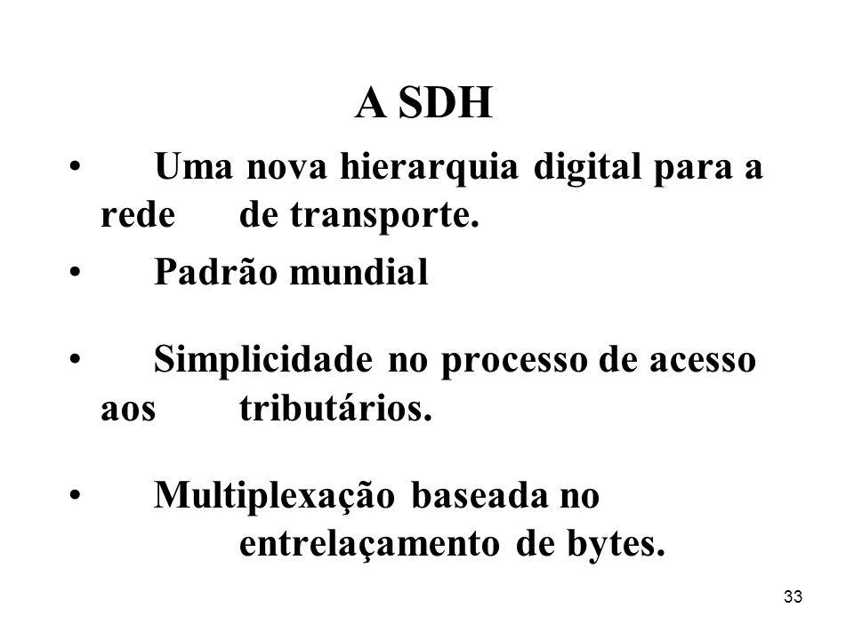 33 Uma nova hierarquia digital para a rede de transporte. Padrão mundial Simplicidade no processo de acesso aos tributários. Multiplexação baseada no