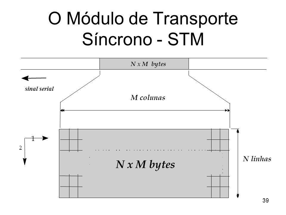 39 ) sinal serial N x M bytes N linhas M colunas N x M bytes 1 2 O Módulo de Transporte Síncrono - STM