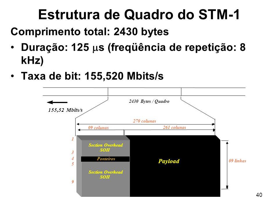 40 155,52 Mbits/s 2430 Bytes / Quadro 270 colunas 261 colunas 09 colunas 09 linhas Estrutura de Quadro do STM-1 Comprimento total: 2430 bytes Duração: