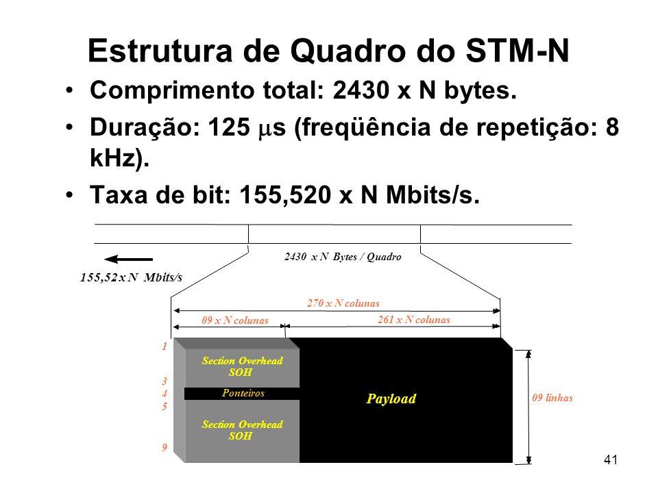 41 Estrutura de Quadro do STM-N Comprimento total: 2430 x N bytes. Duração: 125 s (freqüência de repetição: 8 kHz). Taxa de bit: 155,520 x N Mbits/s.