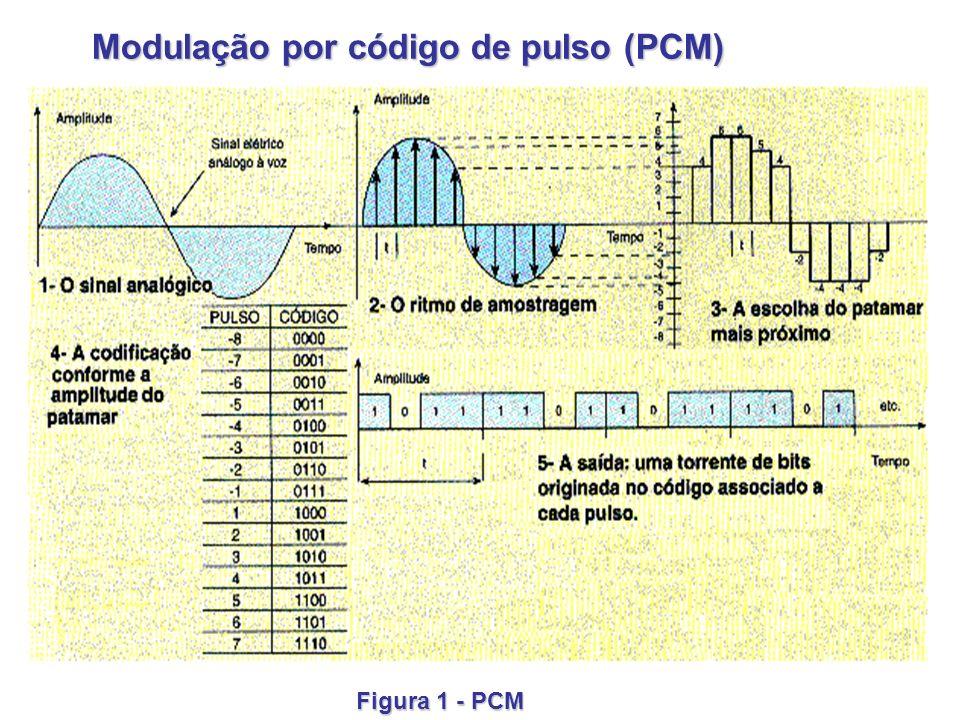 15 Modulação por código de pulso (PCM) Modulação por código de pulso (PCM) Figura 1 - PCM