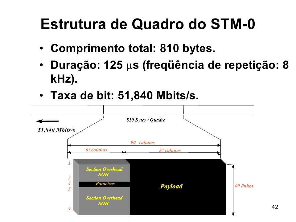 42 51,840 Mbits/s 810 Bytes / Quadro 90 colunas 87colunas 03colunas Estrutura de Quadro do STM-0 Comprimento total: 810 bytes. Duração: 125 s (freqüên