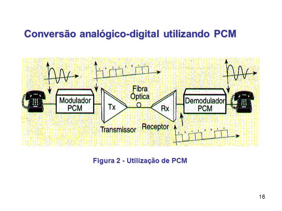 16 Conversão analógico-digital utilizando PCM Figura 2 - Utilização de PCM
