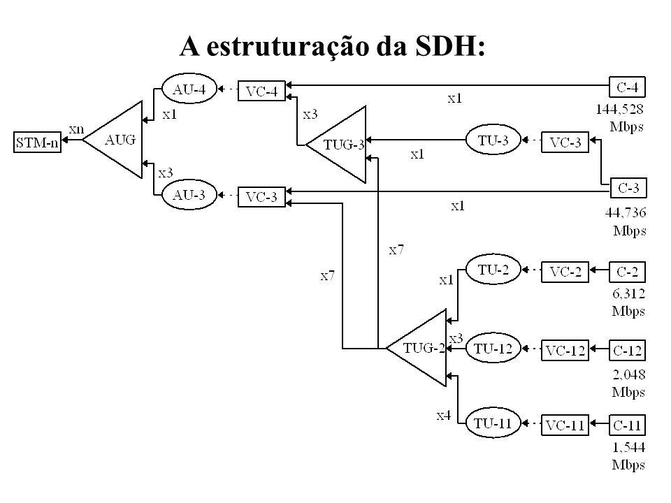 55 A estruturação da SDH: