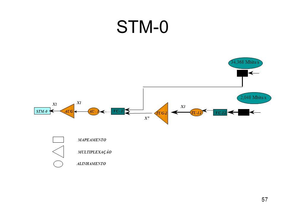 57 STM-0 AUG TUG-2 C-3 X1 C-12VC-12TU-12 X3 VC- 3 AU- 3 X1 X7 MAPEAMENTO MULTIPLEXAÇÃO ALINHAMENTO 34,368 Mbits/s 2,048 Mbits/s