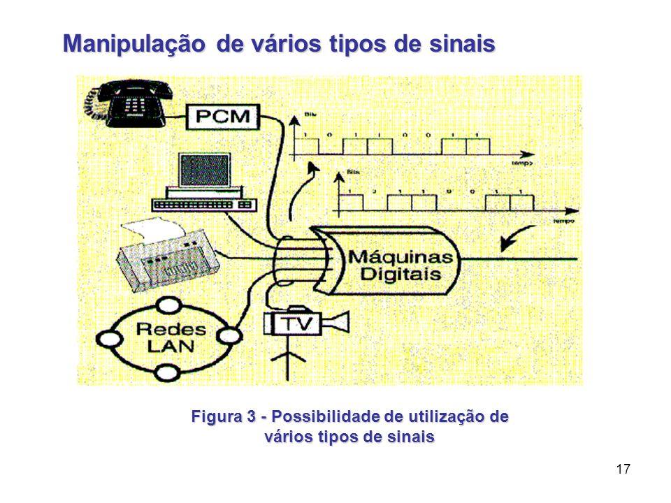 17 Manipulação de vários tipos de sinais Figura 3 - Possibilidade de utilização de vários tipos de sinais