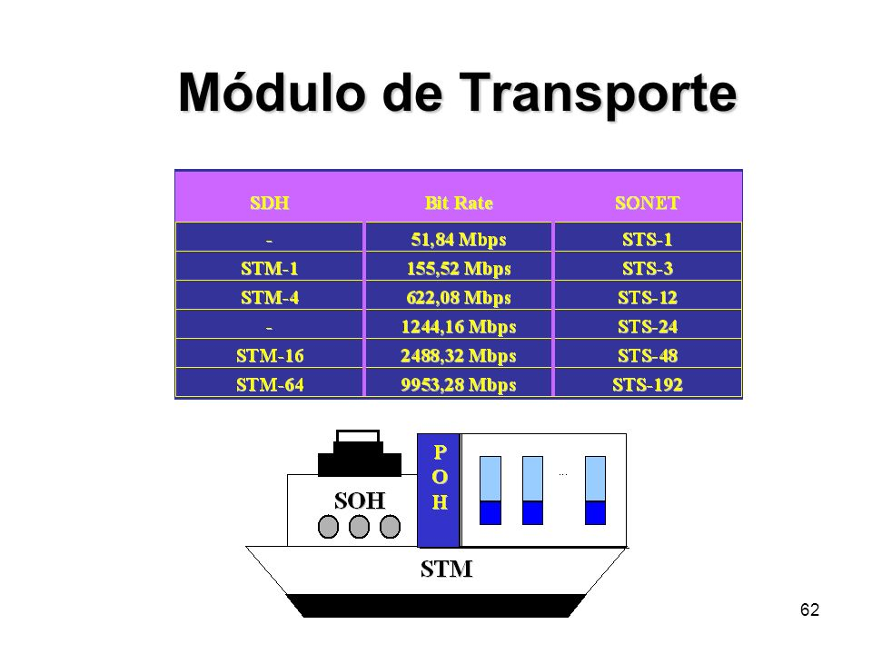 62 Módulo de Transporte