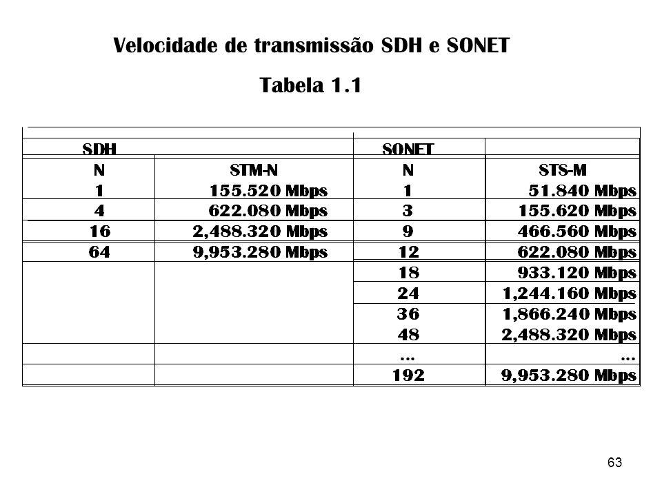 63 Velocidade de transmissão SDH e SONET Tabela 1.1