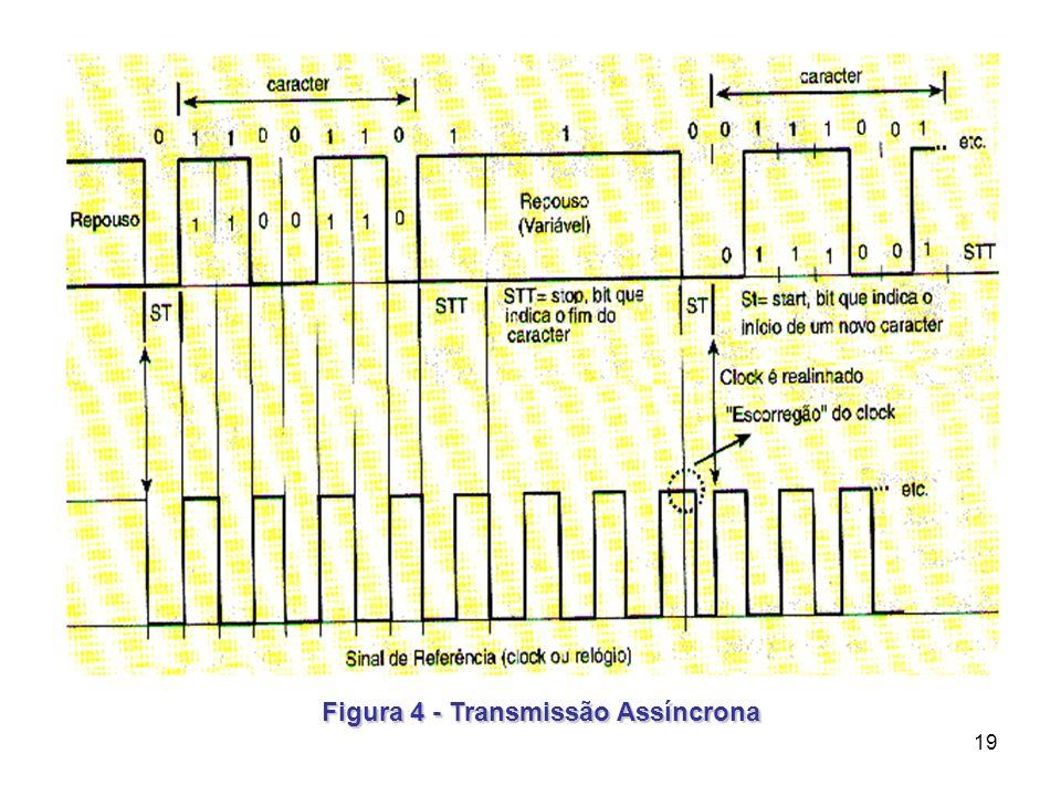 19 Figura 4 - Transmissão Assíncrona