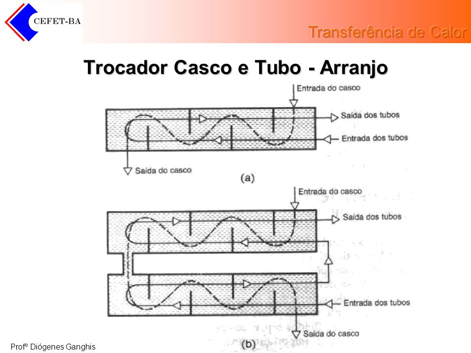 Profº Diógenes Ganghis Trocador Casco e Tubo - Arranjo