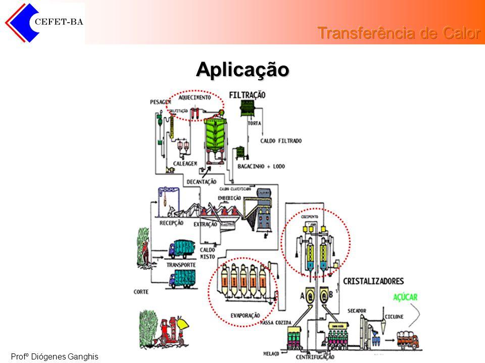 Profº Diógenes Ganghis Tipos de Trocadores Classificação Utilização Forma Construtiva Casco e Tubo Especiais