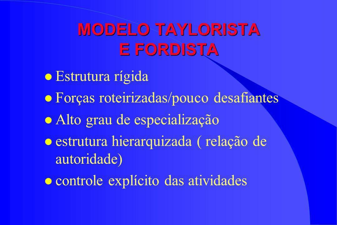 MODELO TAYLORISTA E FORDISTA l Estrutura rígida l Forças roteirizadas/pouco desafiantes l Alto grau de especialização l estrutura hierarquizada ( rela