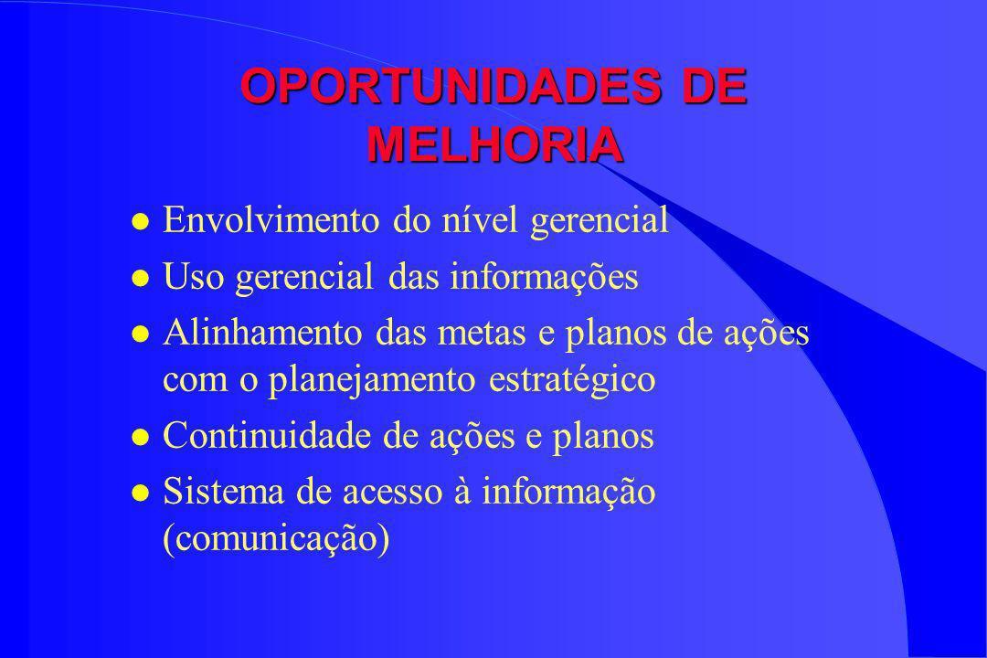 OPORTUNIDADES DE MELHORIA l Envolvimento do nível gerencial l Uso gerencial das informações l Alinhamento das metas e planos de ações com o planejamen