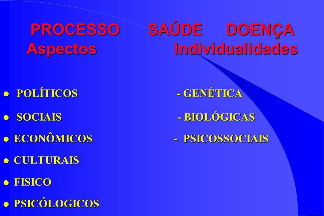 PROCESSO SAÚDE DOENÇA Aspectos Individualidades l POLÍTICOS - GENÉTICA l SOCIAIS - BIOLÓGICAS l ECONÔMICOS - PSICOSSOCIAIS l CULTURAIS l FISICO l PSIC