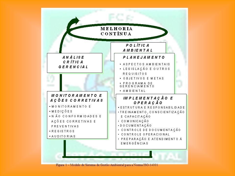 Figura 1 – Modelo de Sistema de Gestão Ambiental para a Norma ISO-14001