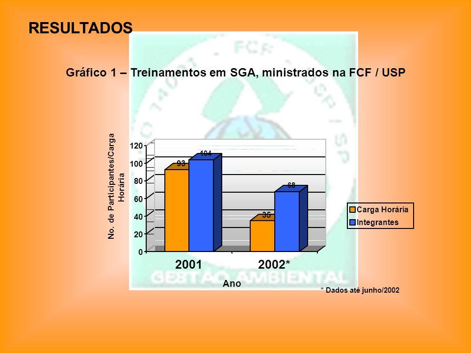 RESULTADOS Gráfico 1 – Treinamentos em SGA, ministrados na FCF / USP 93 104 35 68 0 20 40 60 80 100 120 No. de Participantes/Carga Horária 20012002* A