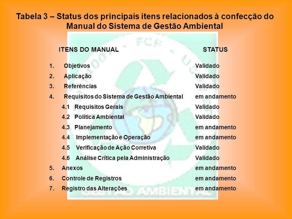 1.ObjetivosValidado 2.AplicaçãoValidado 3.ReferênciasValidado 4.Requisitos do Sistema de Gestão Ambientalem andamento 4.1 Requisitos GeraisValidado 4.
