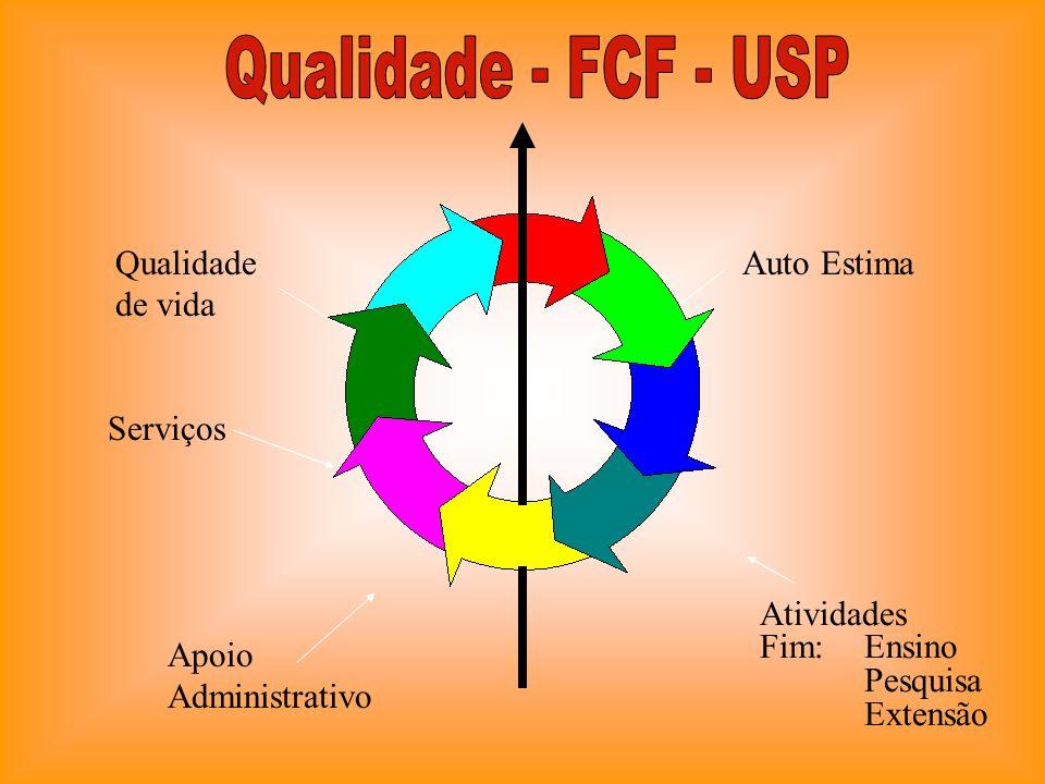 Auto Estima Atividades Fim: Ensino Pesquisa Extensão Apoio Administrativo Serviços Qualidade de vida