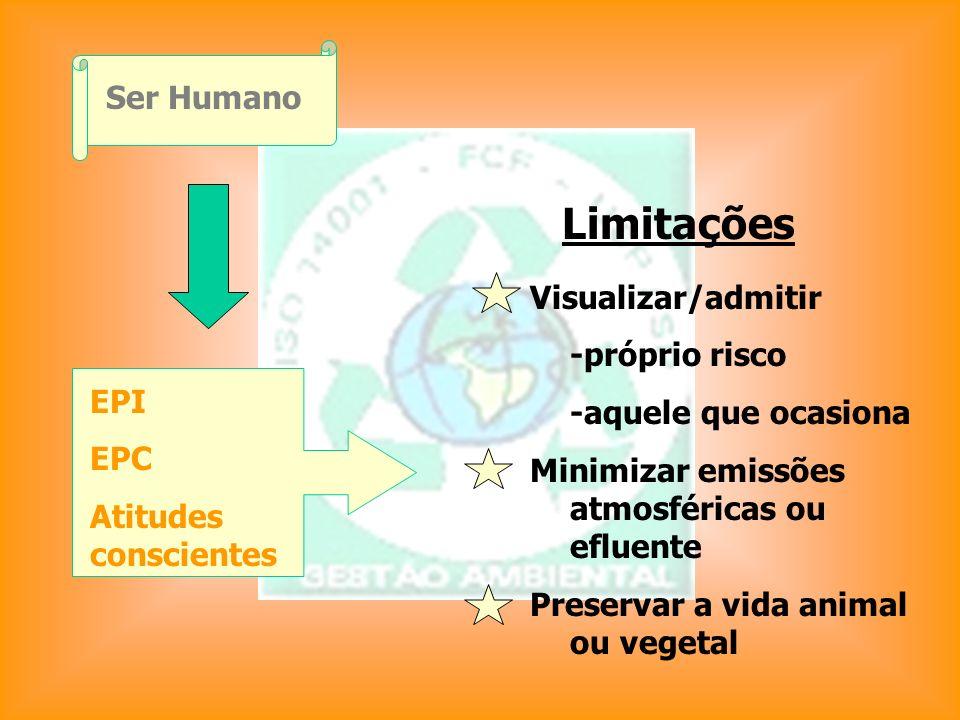 Ser Humano EPI EPC Atitudes conscientes Limitações Visualizar/admitir -próprio risco -aquele que ocasiona Minimizar emissões atmosféricas ou efluente