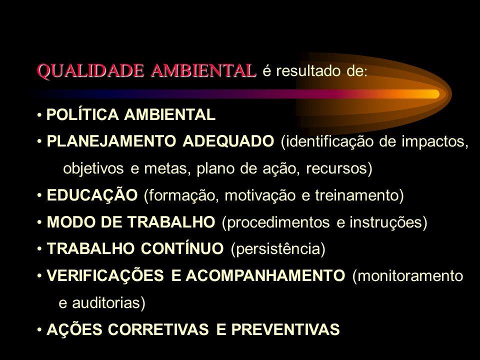 QUALIDADE AMBIENTAL QUALIDADE AMBIENTAL é resultado de : POLÍTICA AMBIENTAL PLANEJAMENTO ADEQUADO (identificação de impactos, objetivos e metas, plano