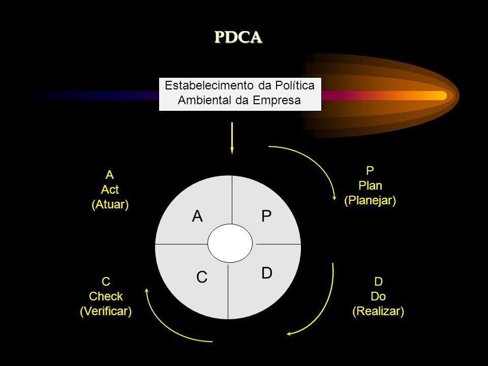 PDCA Estabelecimento da Política Ambiental da Empresa P Plan (Planejar) A Act (Atuar) P D C A D Do (Realizar) C Check (Verificar)