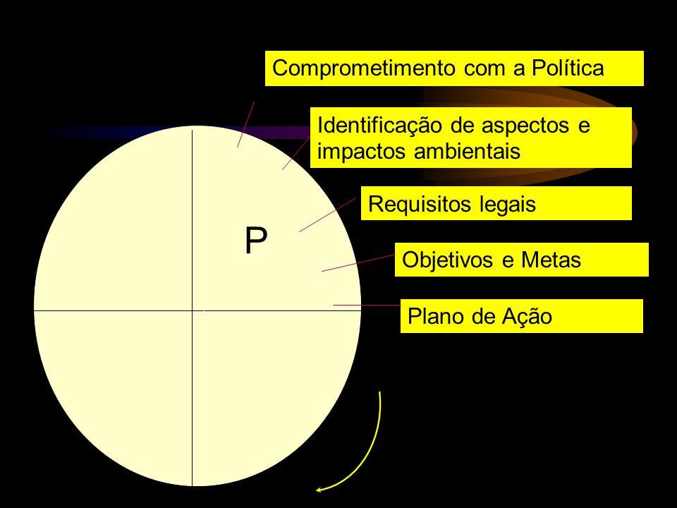 Comprometimento com a Política Identificação de aspectos e impactos ambientais Requisitos legais Objetivos e Metas Plano de Ação P