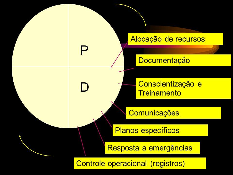 Alocação de recursos Documentação Conscientização e Treinamento Comunicações Planos específicos Resposta a emergências Controle operacional (registros