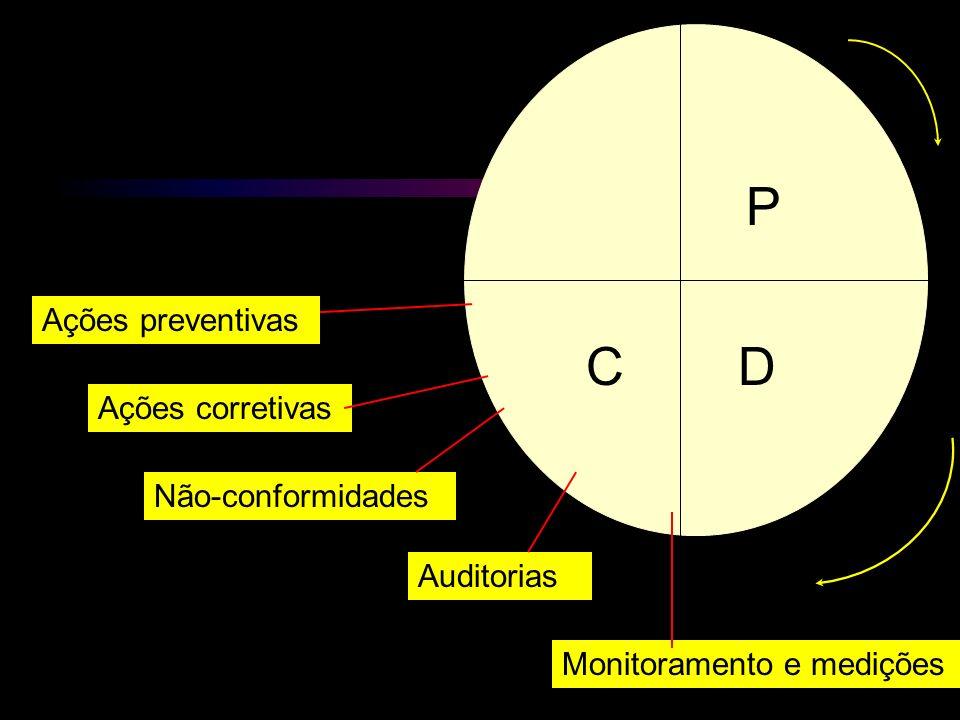 Monitoramento e medições Auditorias Não-conformidades Ações corretivas Ações preventivas P DC