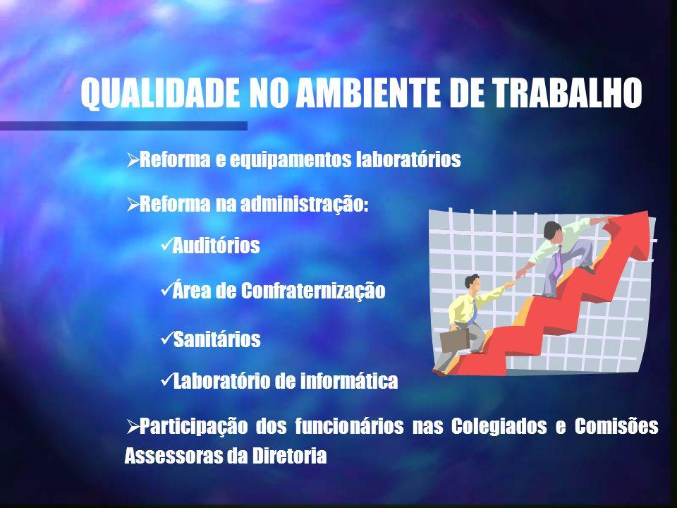 QUALIDADE NO AMBIENTE DE TRABALHO Reforma e equipamentos laboratórios Reforma na administração: Auditórios Área de Confraternização Sanitários Laborat