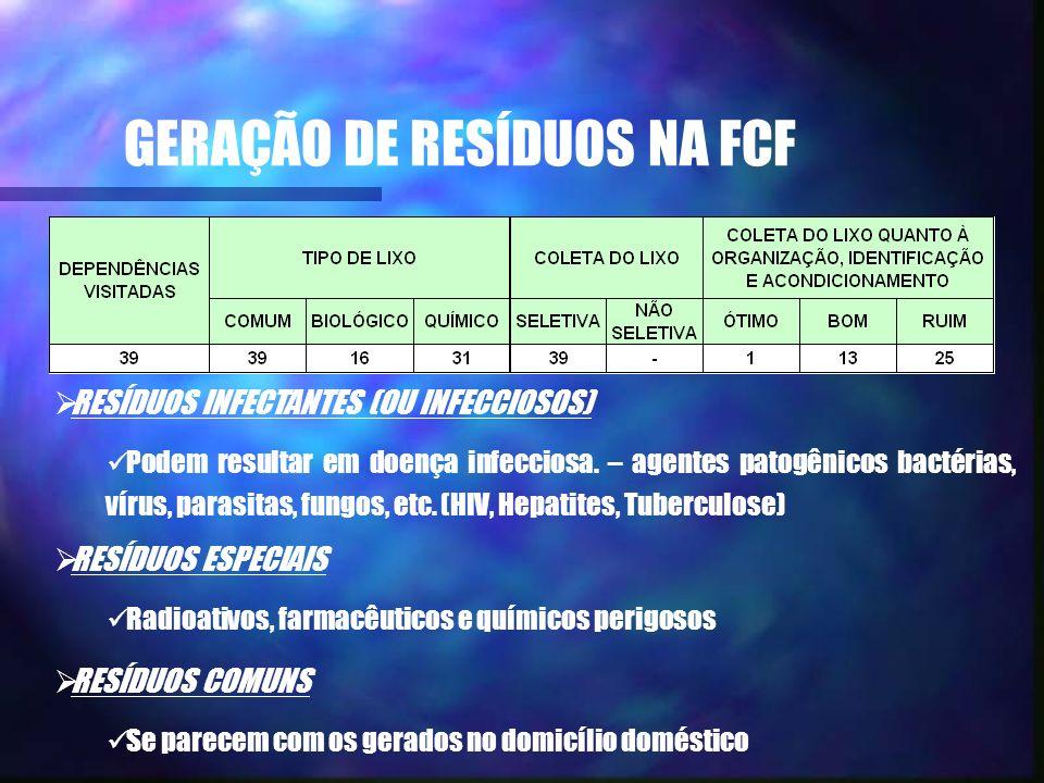 GERAÇÃO DE RESÍDUOS NA FCF RESÍDUOS INFECTANTES (OU INFECCIOSOS) Podem resultar em doença infecciosa. – agentes patogênicos bactérias, vírus, parasita