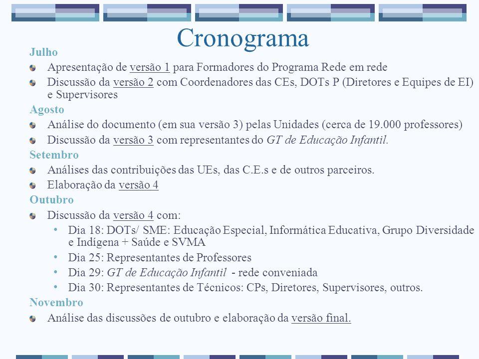 Cronograma Julho Apresentação de versão 1 para Formadores do Programa Rede em rede Discussão da versão 2 com Coordenadores das CEs, DOTs P (Diretores