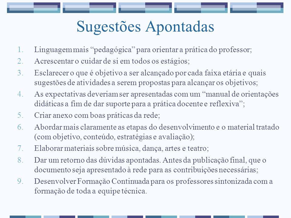 Sugestões Apontadas 1.Linguagem mais pedagógica para orientar a prática do professor; 2.Acrescentar o cuidar de si em todos os estágios; 3.Esclarecer