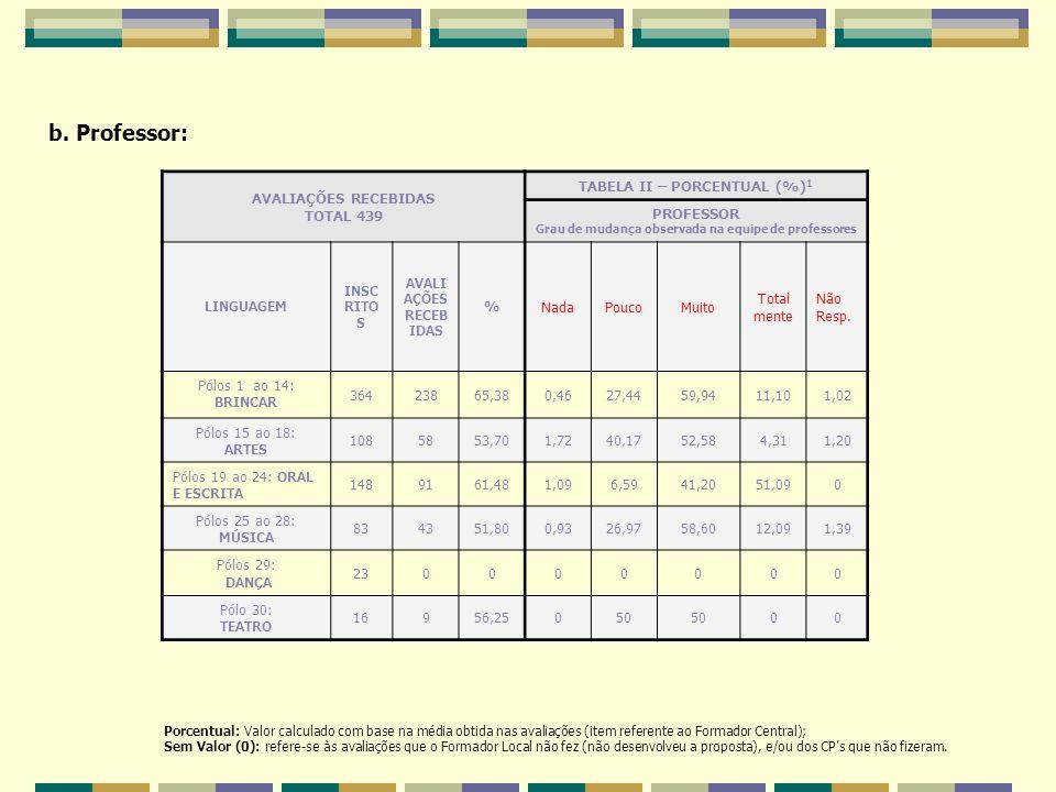 b. Professor: Porcentual: Valor calculado com base na média obtida nas avaliações (item referente ao Formador Central); Sem Valor (0): refere-se às av