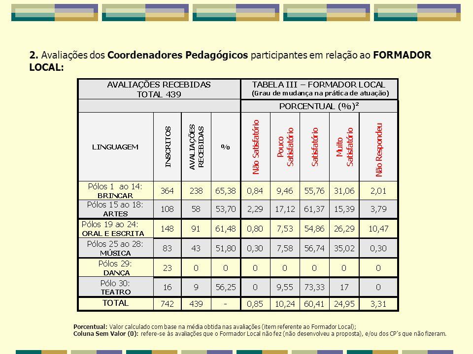 2. Avaliações dos Coordenadores Pedagógicos participantes em relação ao FORMADOR LOCAL: Porcentual: Valor calculado com base na média obtida nas avali