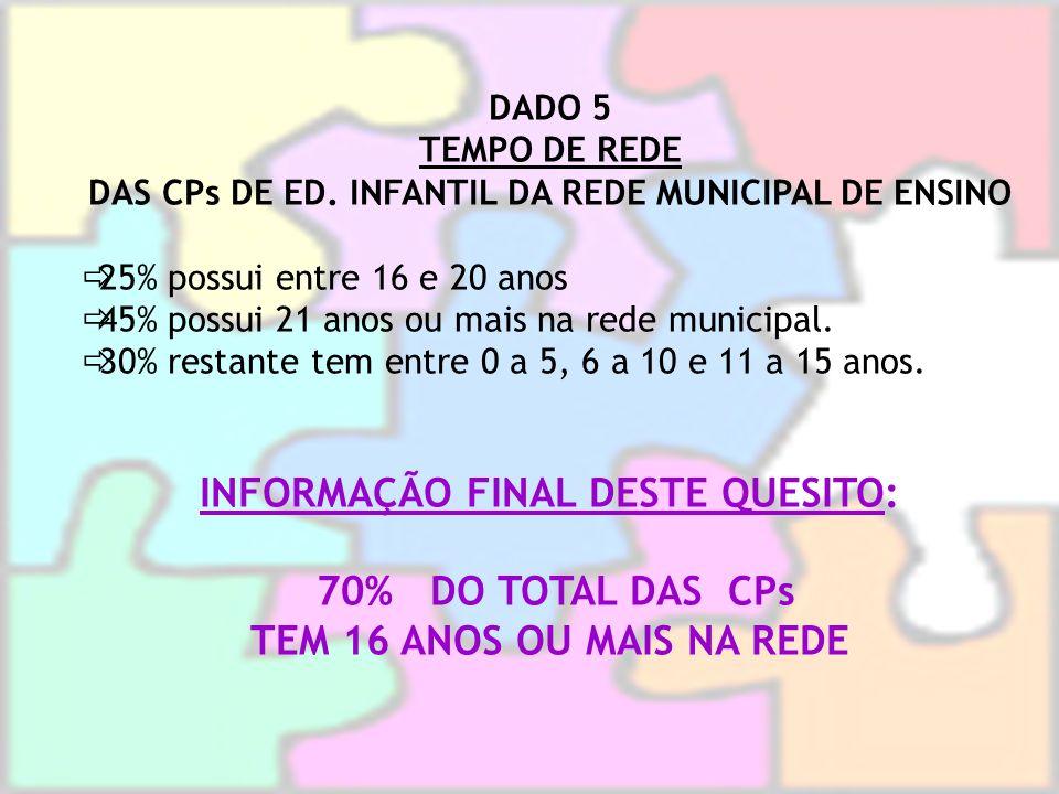 DADO 5 TEMPO DE REDE DAS CPs DE ED. INFANTIL DA REDE MUNICIPAL DE ENSINO 25% possui entre 16 e 20 anos 45% possui 21 anos ou mais na rede municipal. 3
