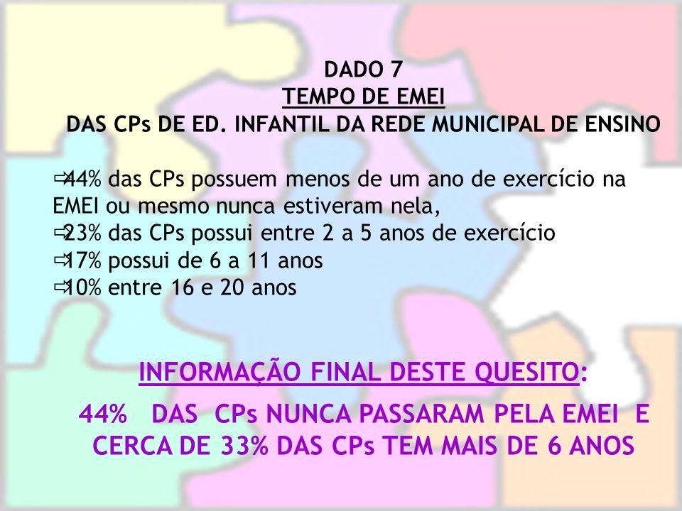 DADO 7 TEMPO DE EMEI DAS CPs DE ED. INFANTIL DA REDE MUNICIPAL DE ENSINO 44% das CPs possuem menos de um ano de exercício na EMEI ou mesmo nunca estiv